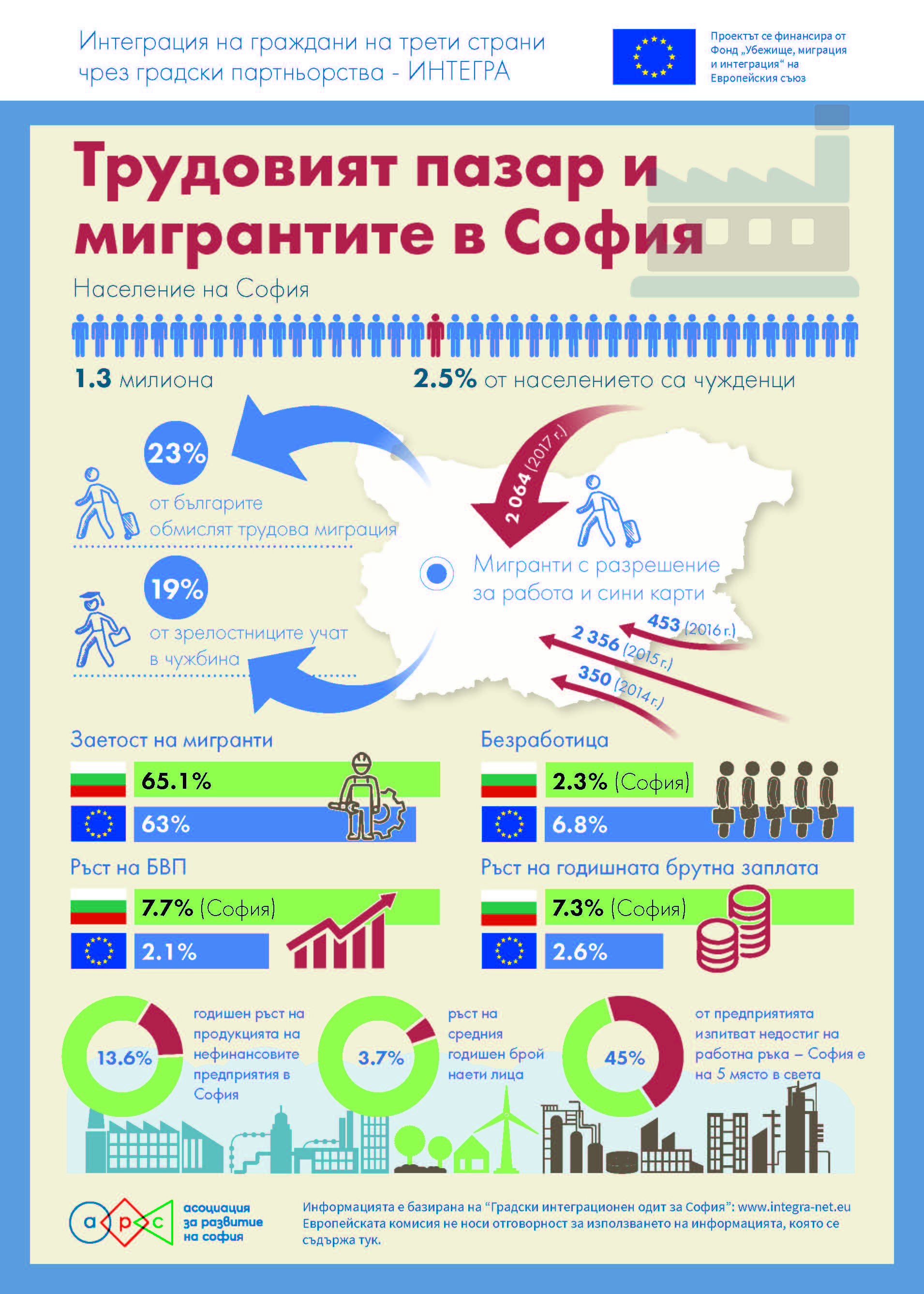 Infographics - New Graphical Resources for Migrants in Sofia